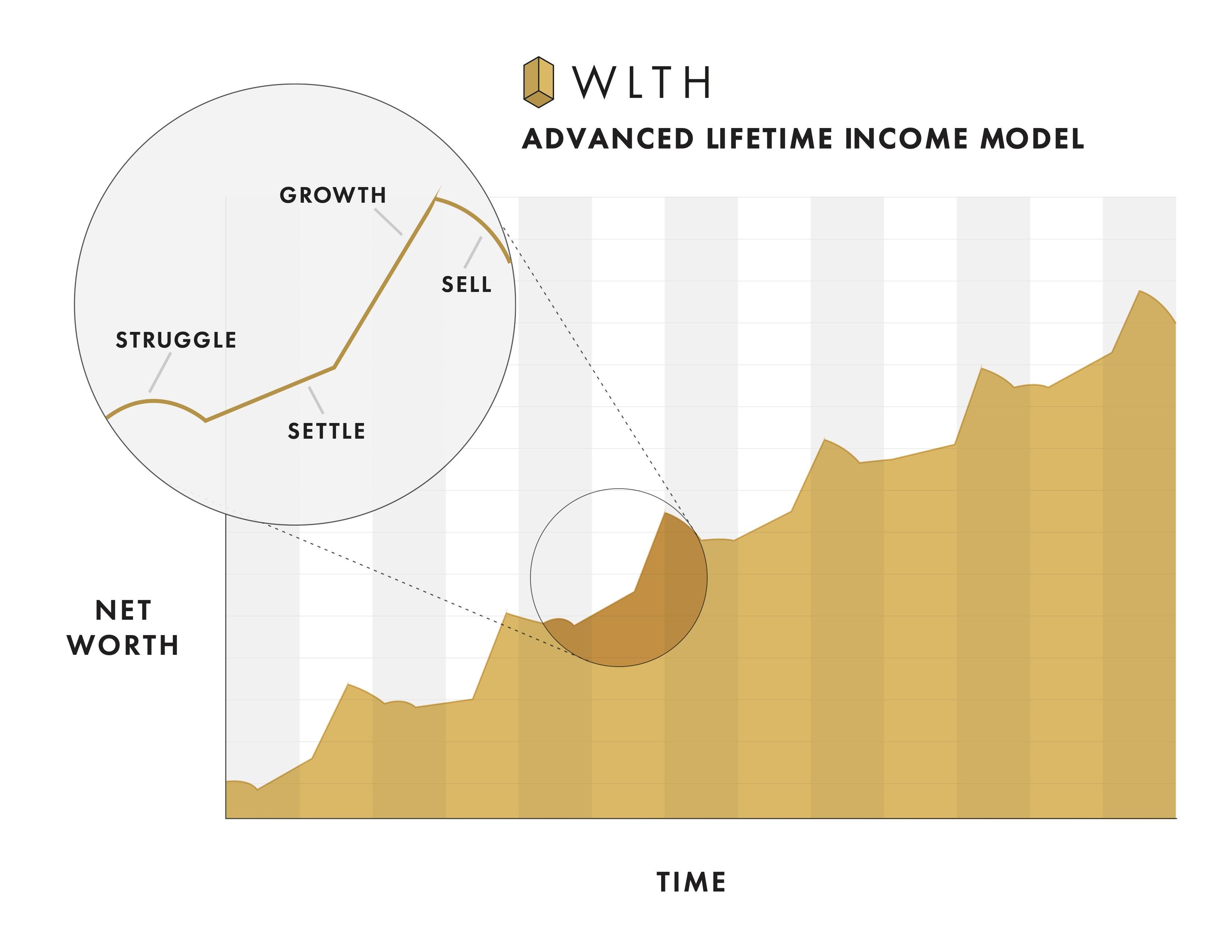 Advanced Lifetime Income Model
